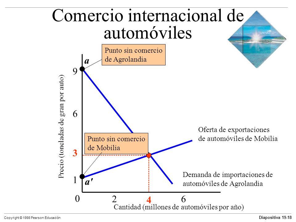 Diapositiva 19-19 Copyright © 1998 Pearson Educación Ganancias del comercio Comercio equilibrado Agrolandia paga por sus automóviles exportando grano.