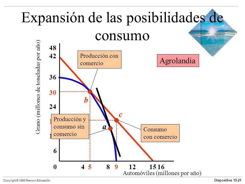 Diapositiva 19-22 Copyright © 1998 Pearson Educación Expansión de las posibilidades de consumo Automóviles (millones por año) Grano(millones de toneladas por año) 4016 36 812 24 95 9 21 a Producción y consumo sin comercio b Producción con comercio c Consumo con comercio Mobilia