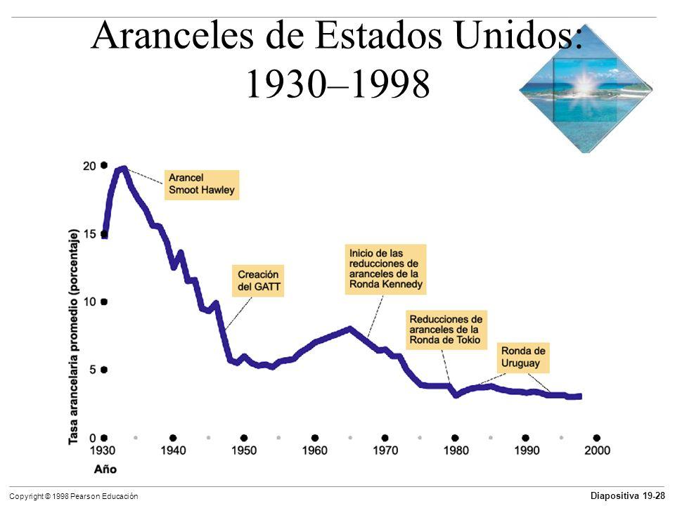 Diapositiva 19-29 Copyright © 1998 Pearson Educación Restricciones al comercio El Tratado de Libre Comercio de América el Norte (TLCAN o NAFTA, por sus siglas en inglés North American Free Trade Agreement) entró en vigor el 1° de enero de 1994.