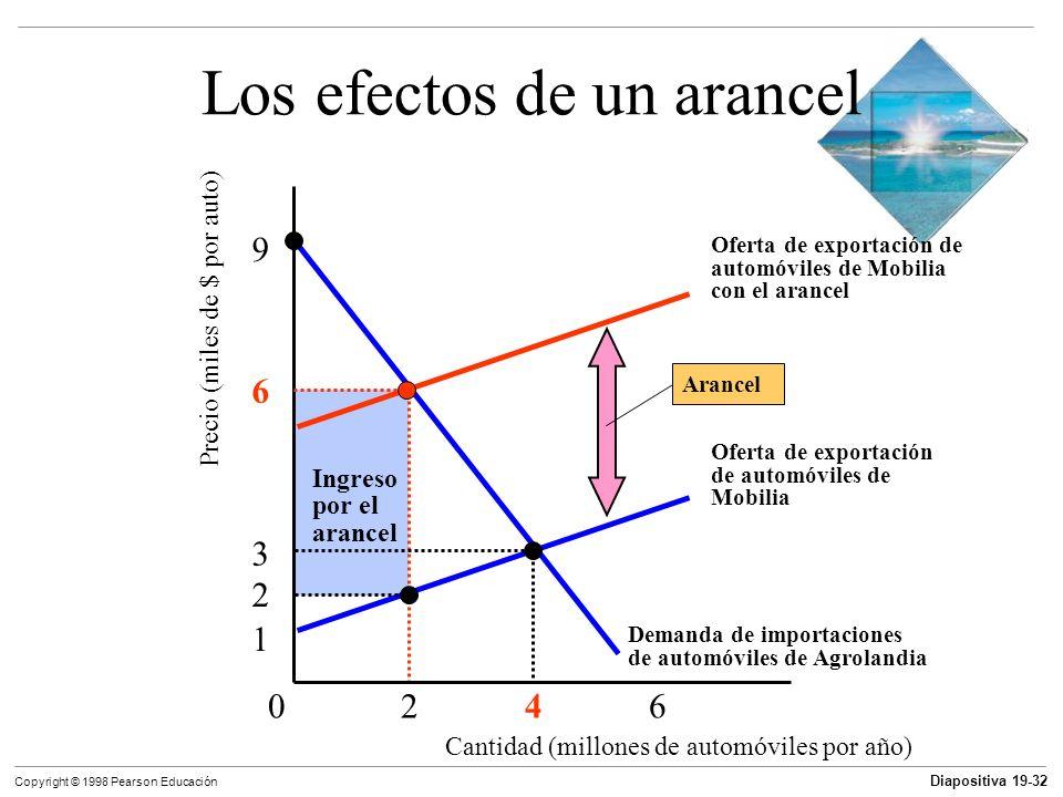 Diapositiva 19-33 Copyright © 1998 Pearson Educación Restricciones al comercio Barreras no arancelarias Una cuota es una restricción cuantitativa a la importación de un bien en particular.