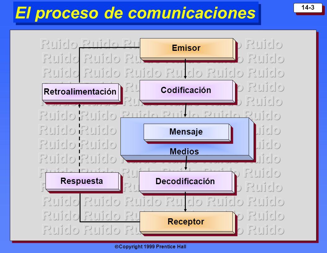 Copyright 1999 Prentice Hall 14-3 Medi os Emisor Codificación Me n sa j e Decodi ficación Rec eptor Resp uesta Retroalimentación El proceso de comunic