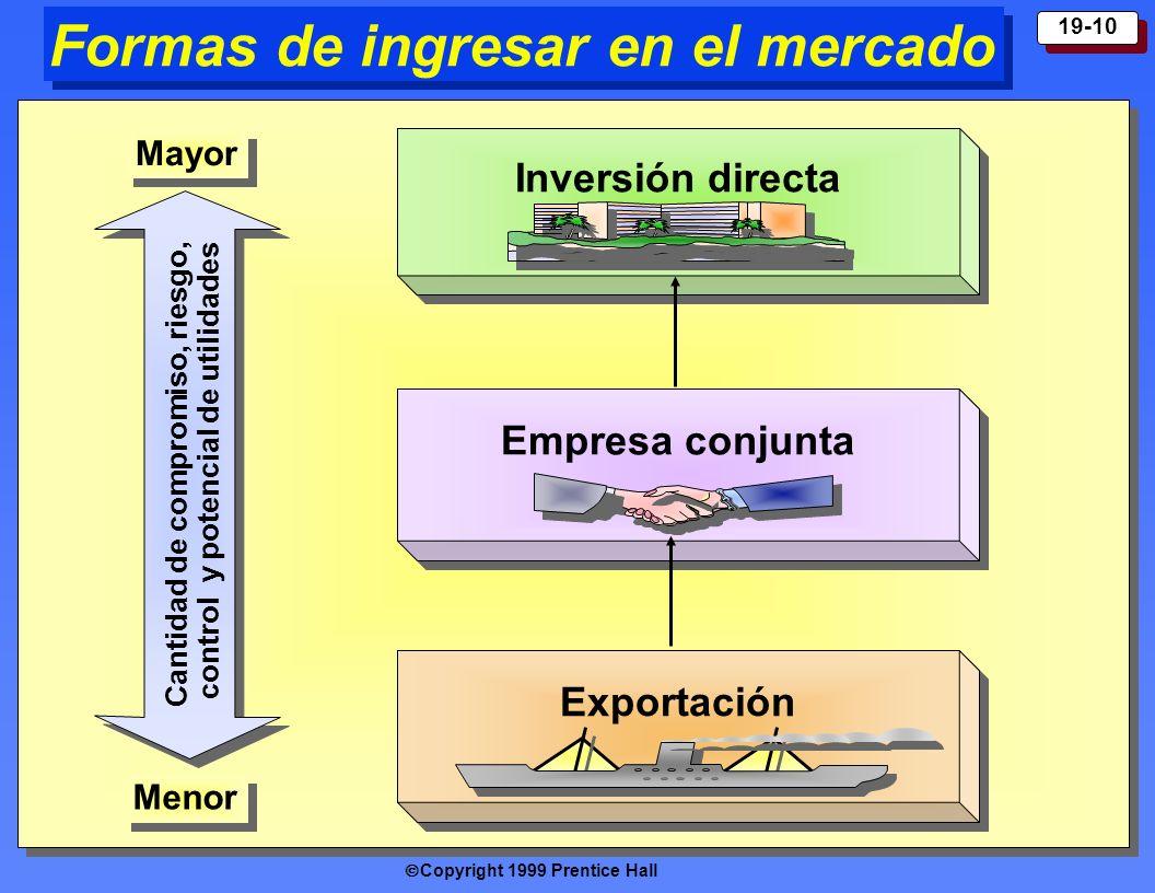 Copyright 1999 Prentice Hall 19-10 Formas de ingresar en el mercado Inversión directa Empresa conjunta Export ación Cantidad de compromiso, riesgo, co