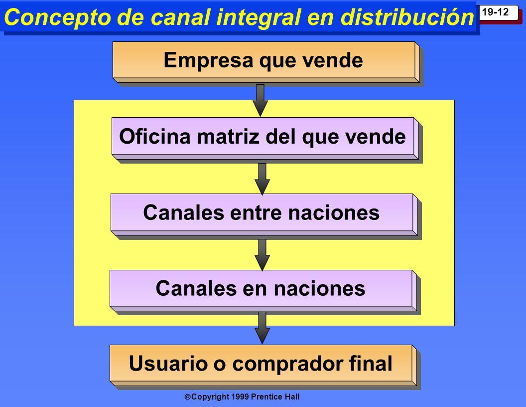 Copyright 1999 Prentice Hall 19-12 Concepto de canal integral en distribución Empresa que vende Oficina matriz del que vende C anales entre naciones C