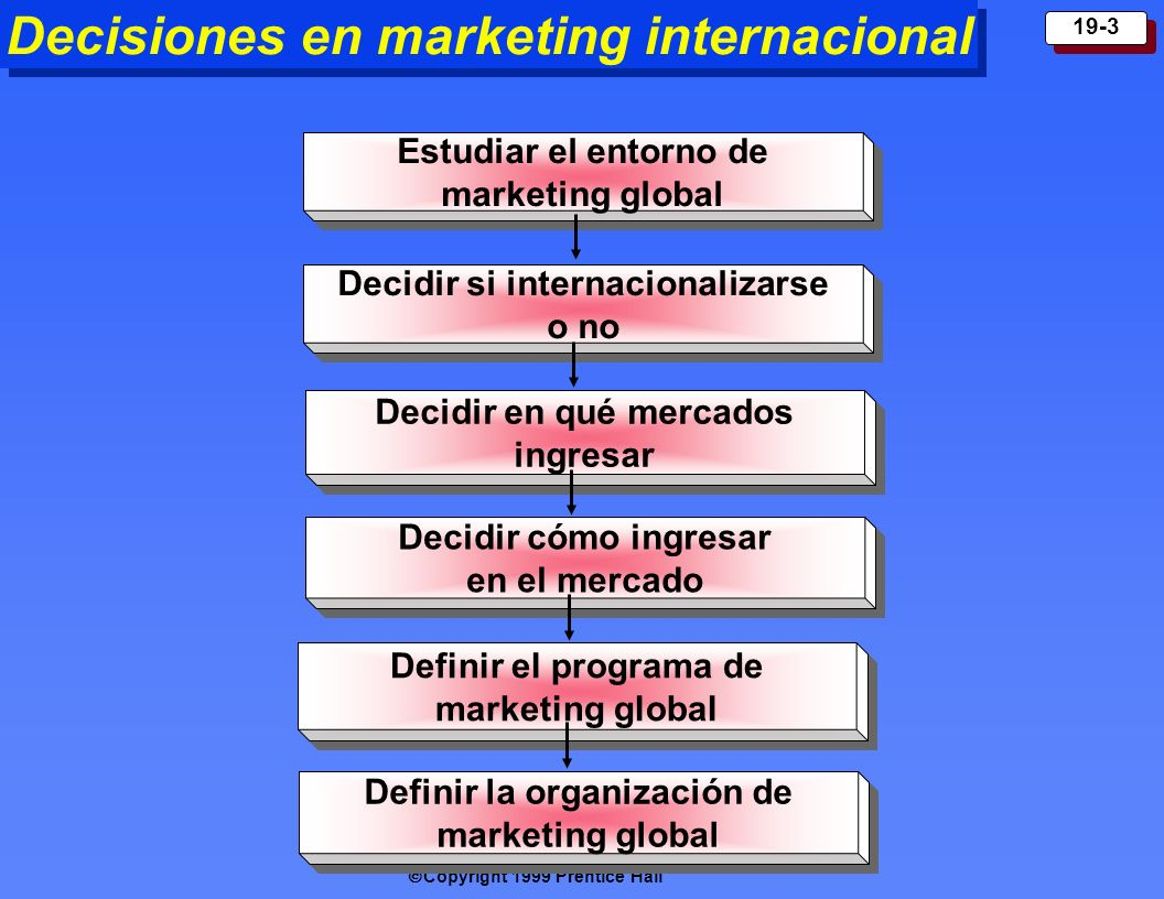 Copyright 1999 Prentice Hall 19-3 Decisiones en marketing internacional Estudiar el entorno de marketing global Decidi r si internacionalizarse o no D