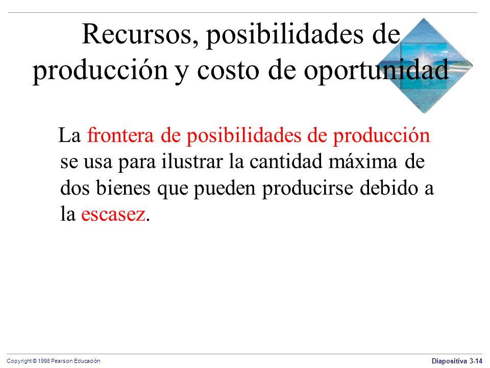 Diapositiva 3-14 Copyright © 1998 Pearson Educación Recursos, posibilidades de producción y costo de oportunidad La frontera de posibilidades de produ