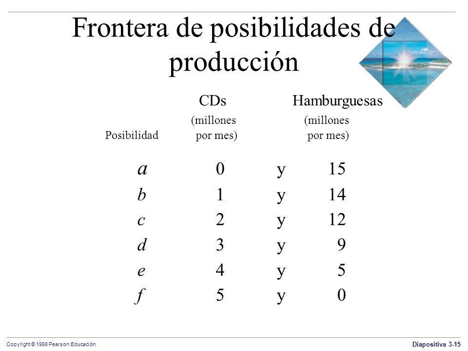 Diapositiva 3-15 Copyright © 1998 Pearson Educación CDs Hamburguesas (millones (millones Posibilidad por mes) por mes) Frontera de posibilidades de pr
