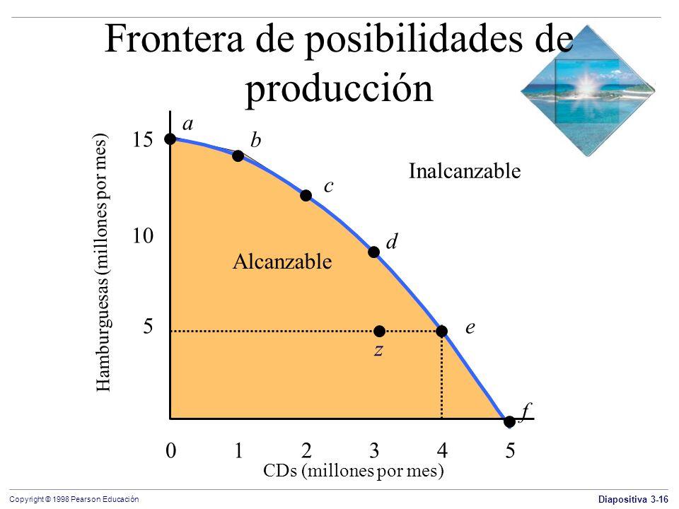 Diapositiva 3-16 Copyright © 1998 Pearson Educación Alcanzable Frontera de posibilidades de producción Hamburguesas (millones por mes) Inalcanzable CD