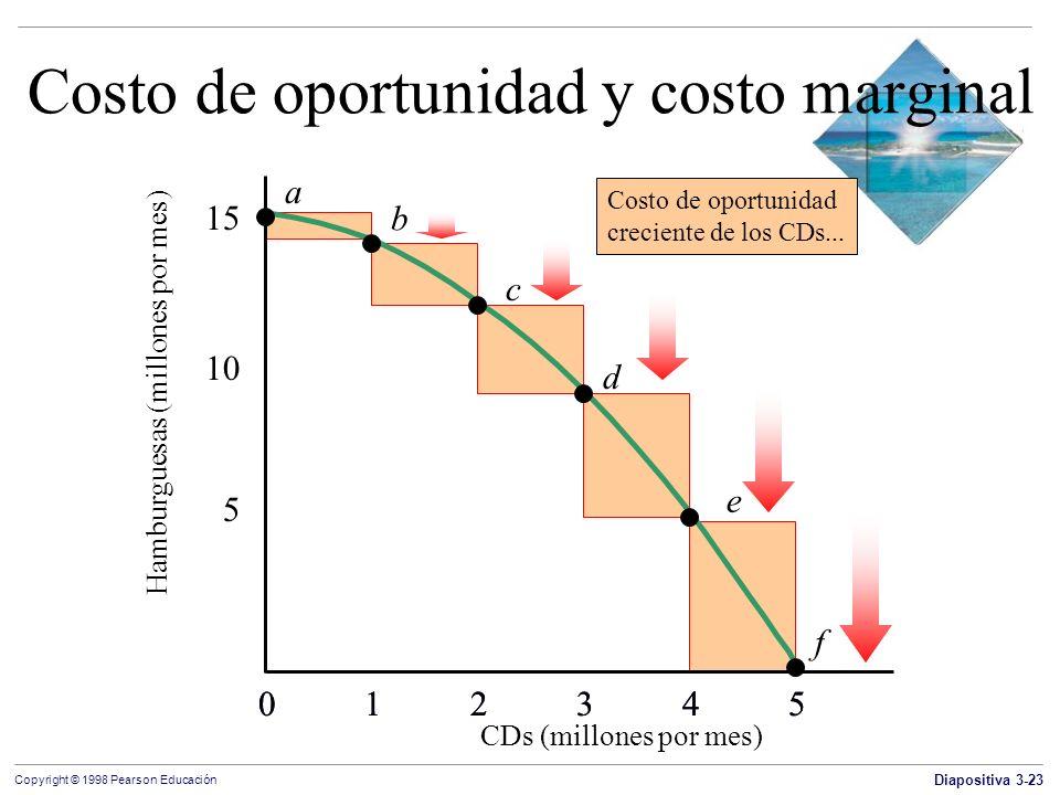Diapositiva 3-23 Copyright © 1998 Pearson Educación Costo de oportunidad y costo marginal CDs (millones por mes) 012345012345 10 15 a b c d e f 012345