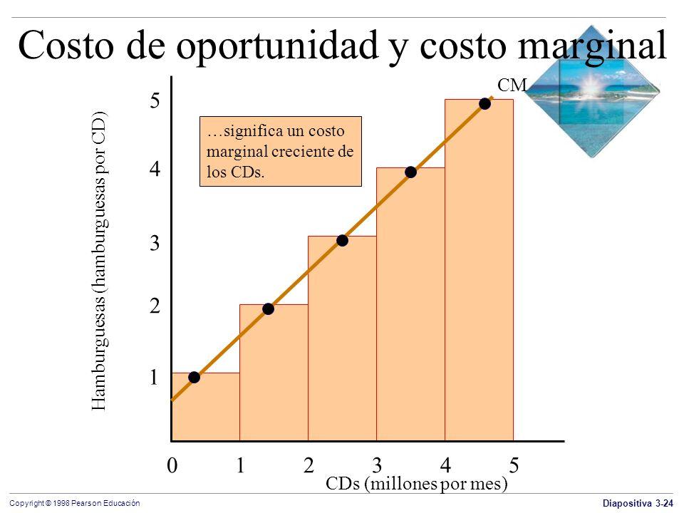 Diapositiva 3-24 Copyright © 1998 Pearson Educación Costo de oportunidad y costo marginal CDs (millones por mes) 012345012345 Hamburguesas (hamburgues