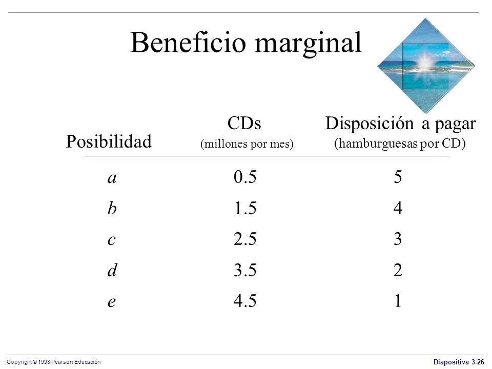 Diapositiva 3-26 Copyright © 1998 Pearson Educación Beneficio marginal a0.55 b1.54 c2.53 d3.52 e4.51 CDs Disposición a pagar Posibilidad (millones por