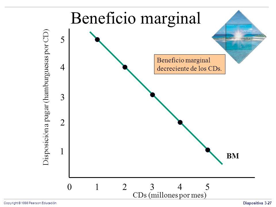 Diapositiva 3-27 Copyright © 1998 Pearson Educación Beneficio marginal CDs (millones por mes) 012345012345 Disposición a pagar (hamburguesas por CD) 1