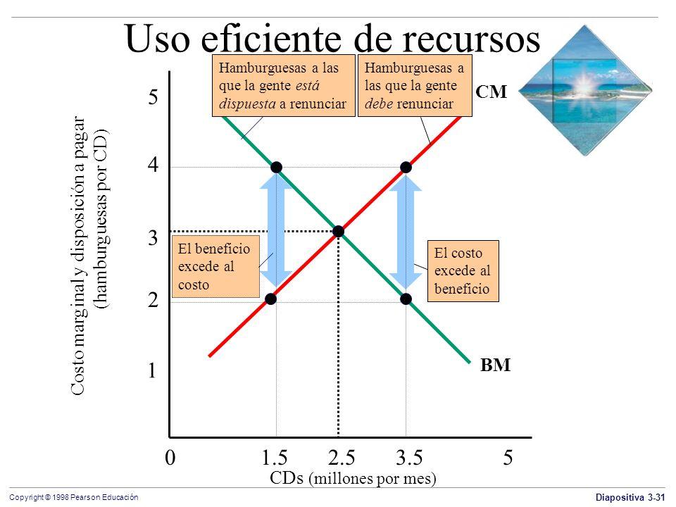 Diapositiva 3-31 Copyright © 1998 Pearson Educación CM Uso eficiente de recursos Costo marginal y disposición a pagar (hamburguesas por CD) CDs (millo