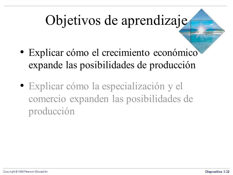 Diapositiva 3-32 Copyright © 1998 Pearson Educación Objetivos de aprendizaje Explicar cómo el crecimiento económico expande las posibilidades de produ