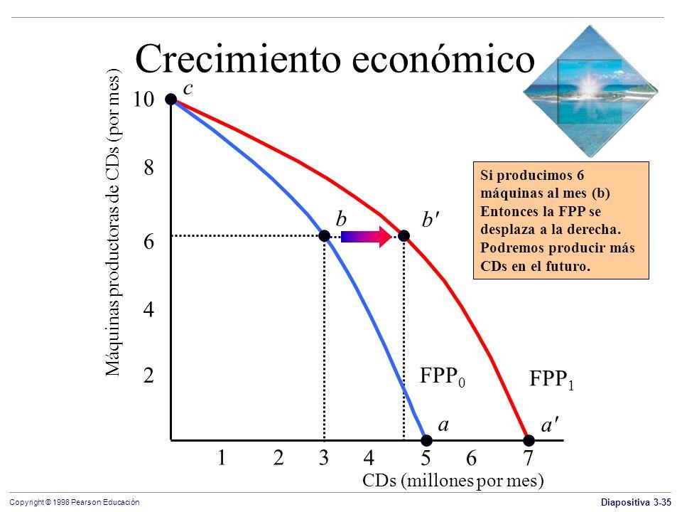 Diapositiva 3-35 Copyright © 1998 Pearson Educación FPP 1 Crecimiento económico Máquinas productoras de CDs (por mes) c 123 4 5 6 7 2 4 6 10 8 b a FPP