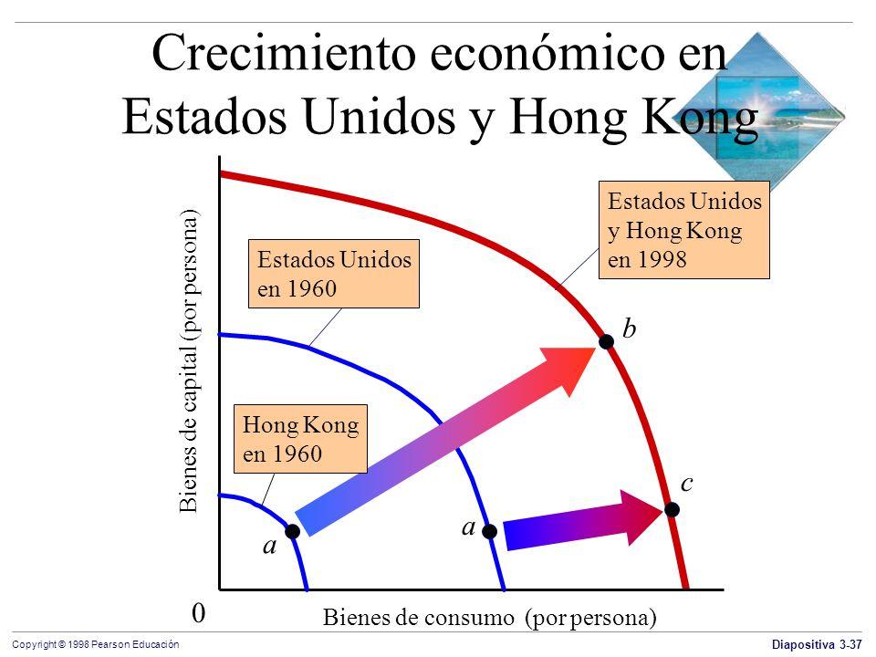 Diapositiva 3-37 Copyright © 1998 Pearson Educación Crecimiento económico en Estados Unidos y Hong Kong Bienes de consumo (por persona) Bienes de capi