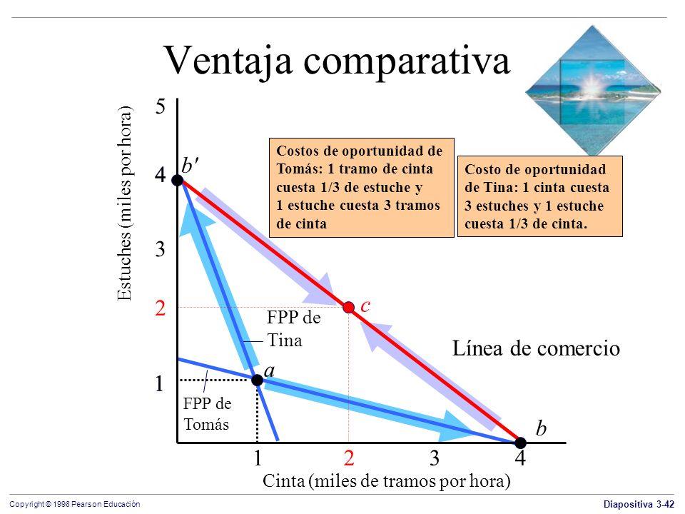 Diapositiva 3-42 Copyright © 1998 Pearson Educación Ventaja comparativa 1 2 3 4 1 2 3 5 4 Estuches (miles por hora) FPP de Tina 1 FPP de Tomás 4 b b'