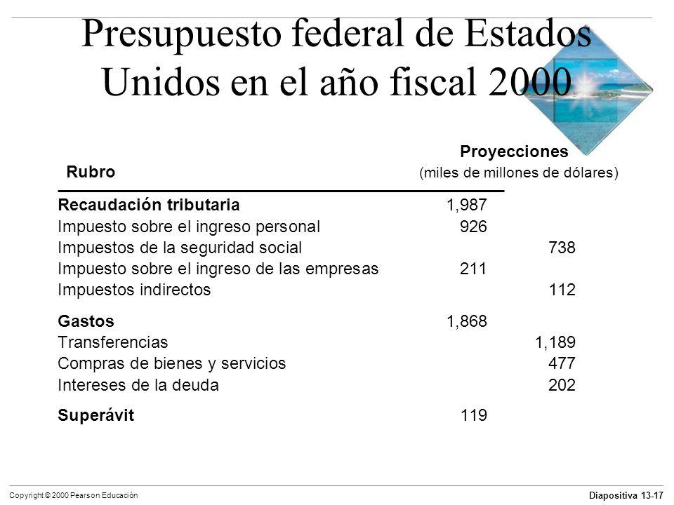 Diapositiva 13-17 Copyright © 2000 Pearson Educación Presupuesto federal de Estados Unidos en el año fiscal 2000 Recaudación tributaria1,987 Impuesto