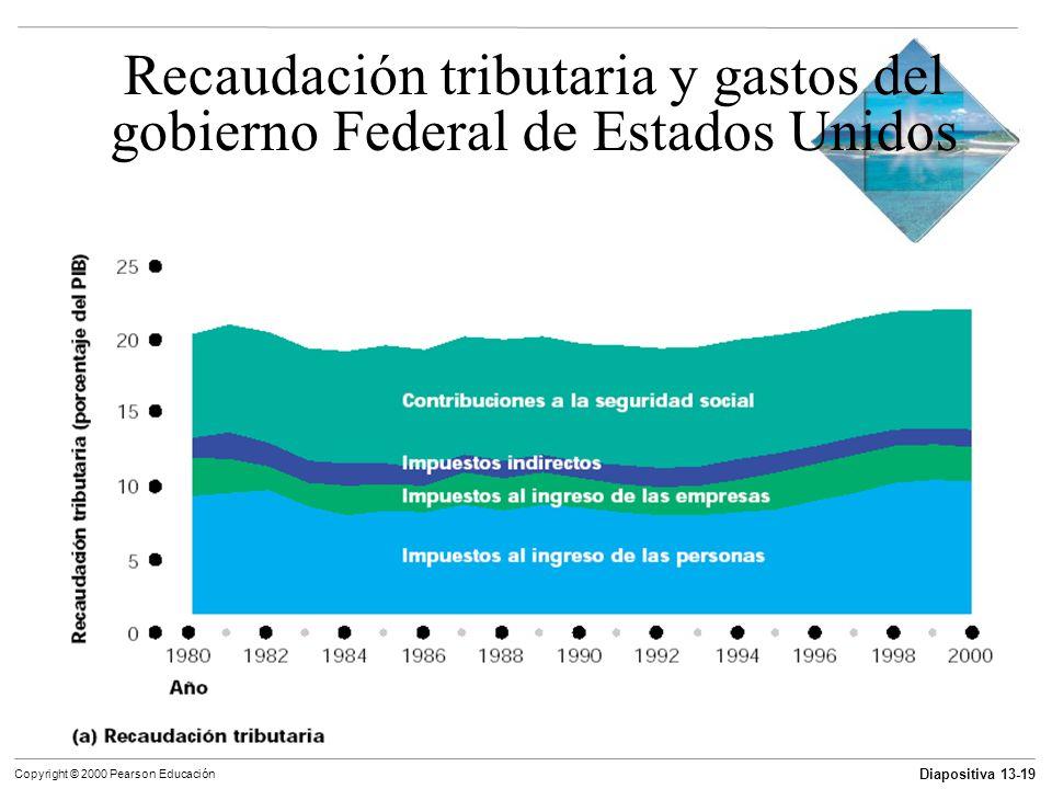 Diapositiva 13-19 Copyright © 2000 Pearson Educación Recaudación tributaria y gastos del gobierno Federal de Estados Unidos
