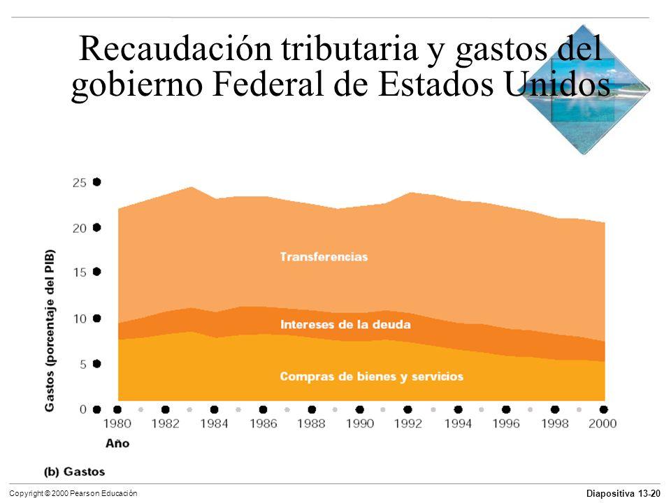 Diapositiva 13-20 Copyright © 2000 Pearson Educación Recaudación tributaria y gastos del gobierno Federal de Estados Unidos