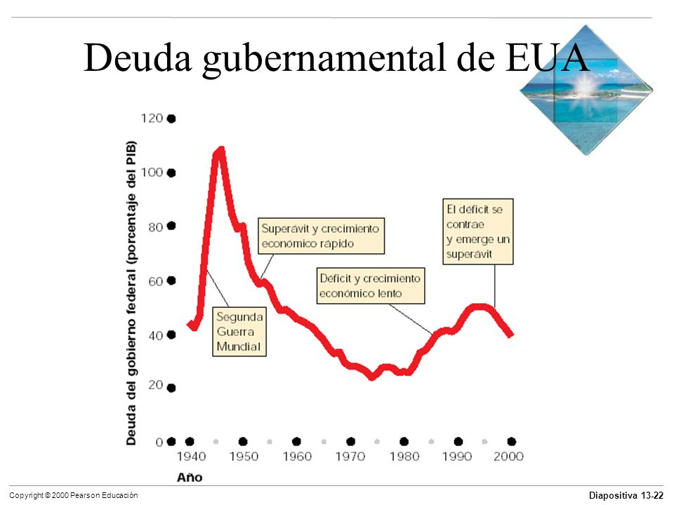 Diapositiva 13-22 Copyright © 2000 Pearson Educación Deuda gubernamental de EUA