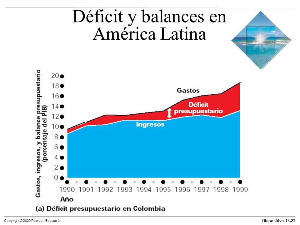 Diapositiva 13-23 Copyright © 2000 Pearson Educación Déficit y balances en América Latina