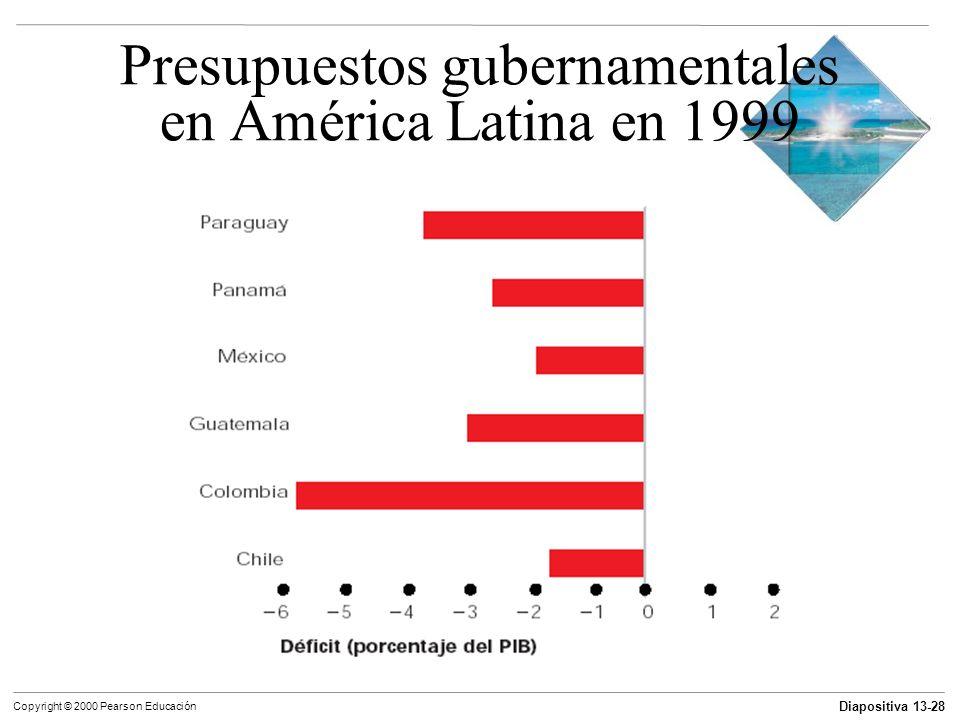 Diapositiva 13-28 Copyright © 2000 Pearson Educación Presupuestos gubernamentales en América Latina en 1999