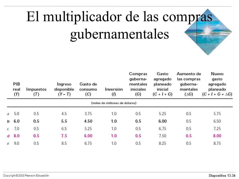 Diapositiva 13-34 Copyright © 2000 Pearson Educación El multiplicador de las compras gubernamentales