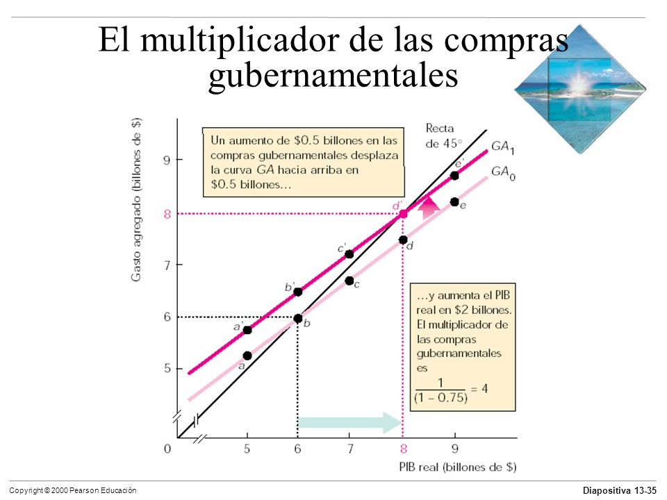Diapositiva 13-35 Copyright © 2000 Pearson Educación El multiplicador de las compras gubernamentales