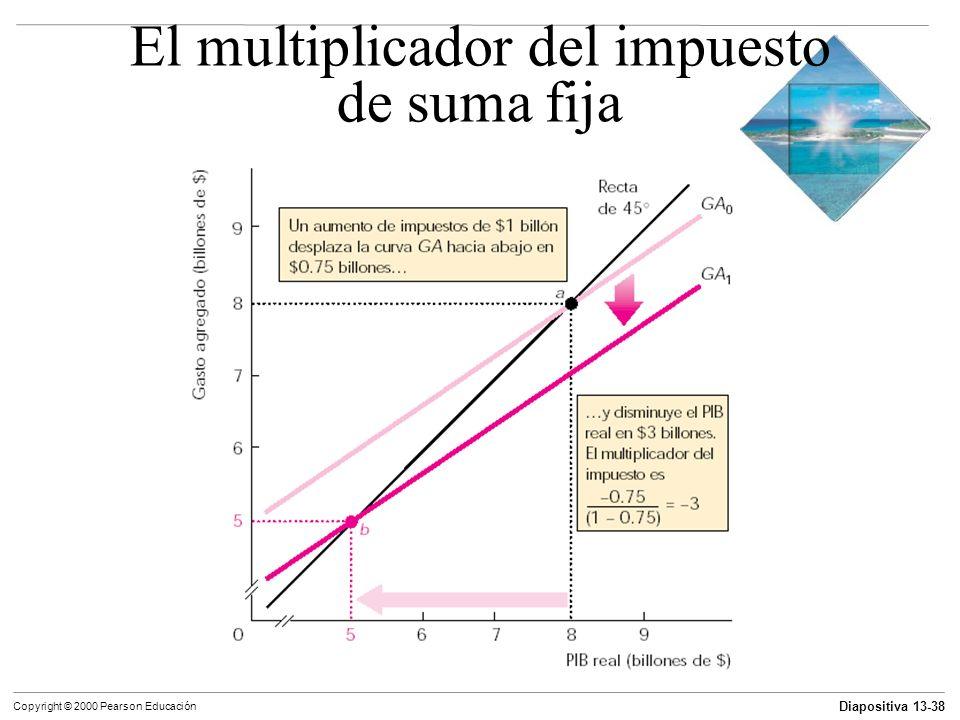 Diapositiva 13-38 Copyright © 2000 Pearson Educación El multiplicador del impuesto de suma fija