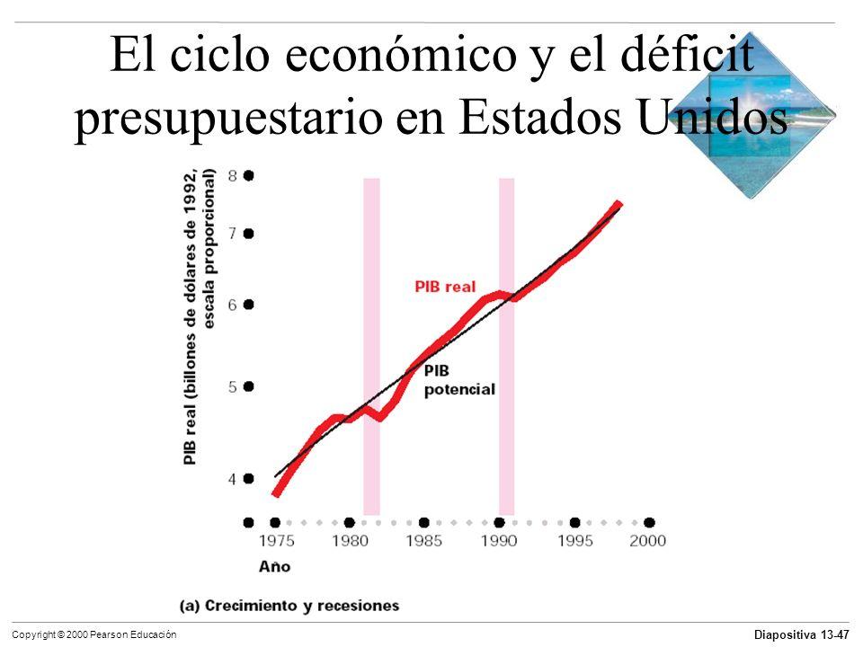 Diapositiva 13-47 Copyright © 2000 Pearson Educación El ciclo económico y el déficit presupuestario en Estados Unidos