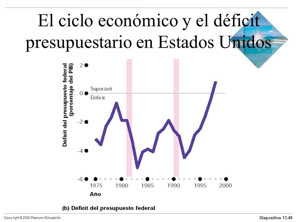 Diapositiva 13-48 Copyright © 2000 Pearson Educación El ciclo económico y el déficit presupuestario en Estados Unidos