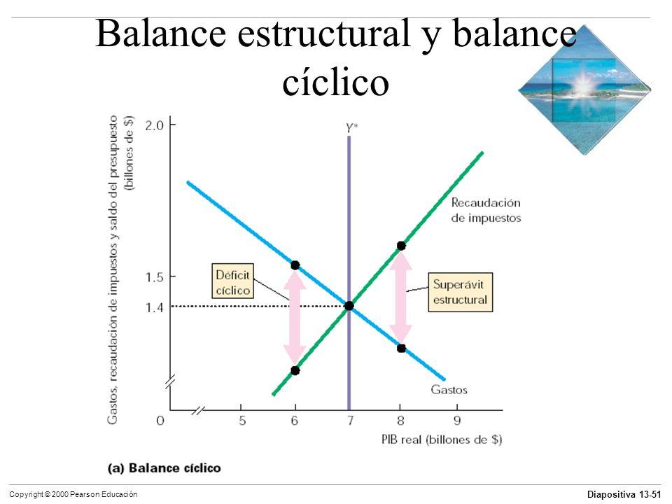 Diapositiva 13-51 Copyright © 2000 Pearson Educación Balance estructural y balance cíclico
