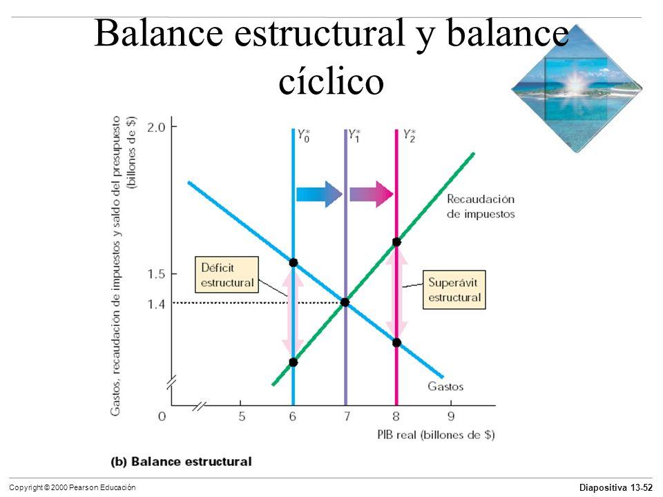 Diapositiva 13-52 Copyright © 2000 Pearson Educación Balance estructural y balance cíclico