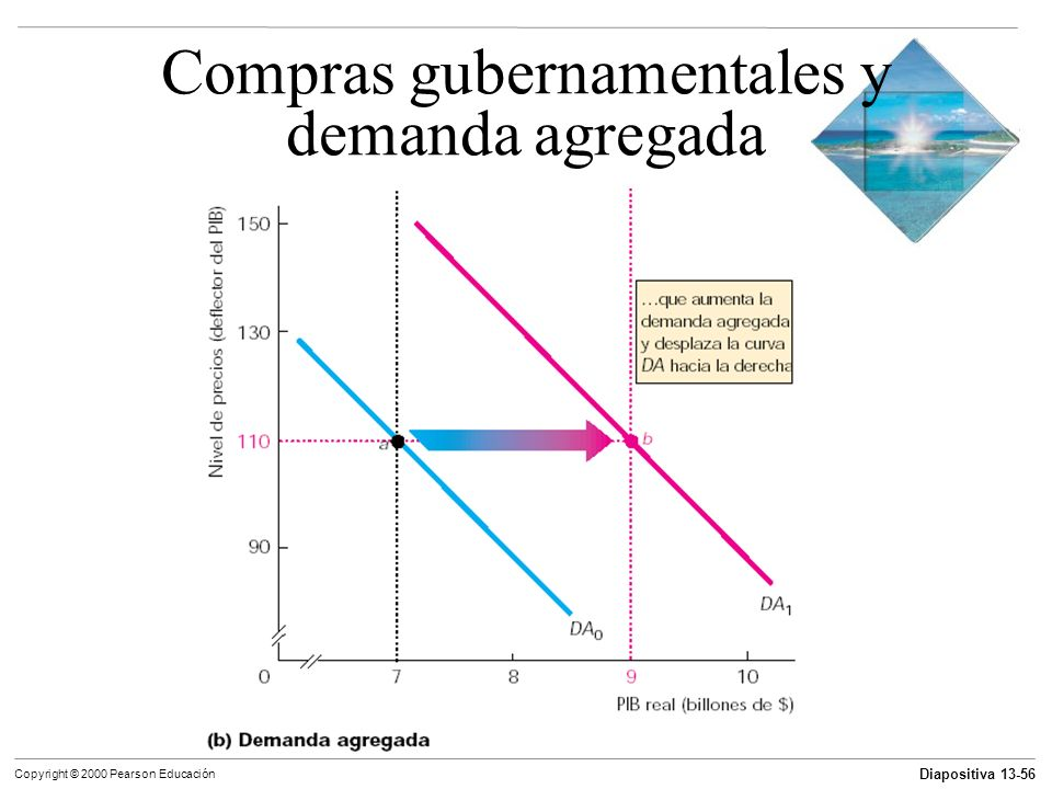 Diapositiva 13-56 Copyright © 2000 Pearson Educación Compras gubernamentales y demanda agregada