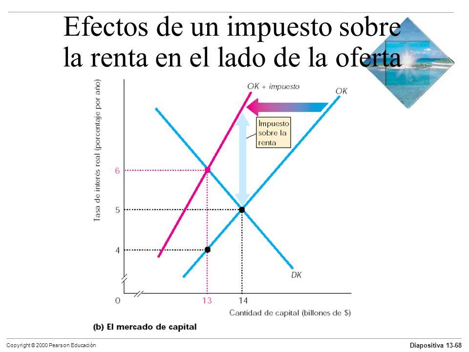 Diapositiva 13-68 Copyright © 2000 Pearson Educación Efectos de un impuesto sobre la renta en el lado de la oferta