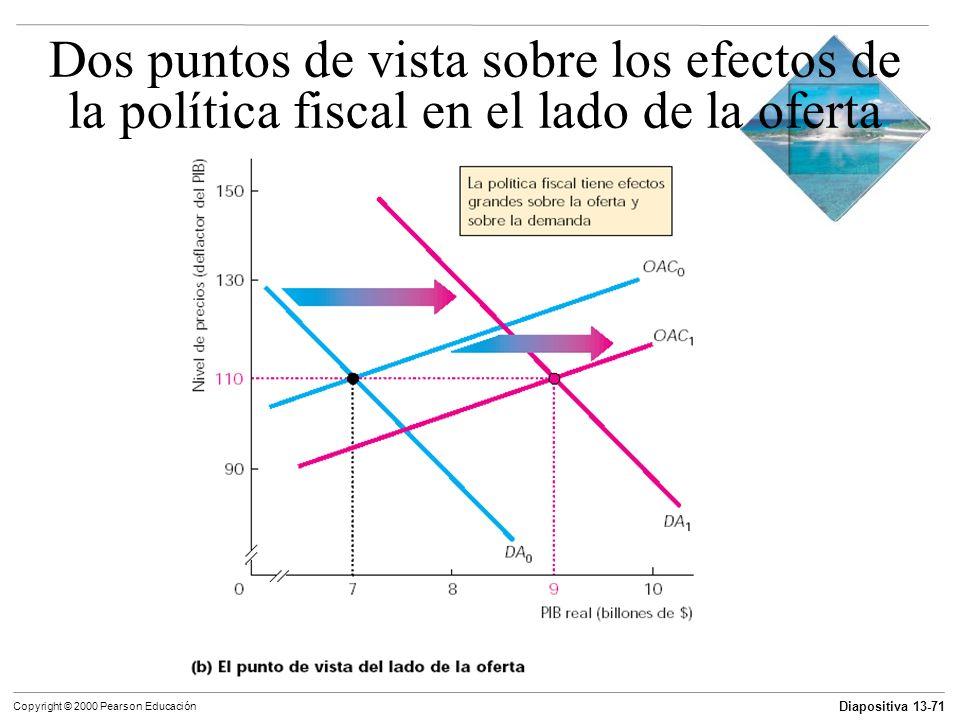 Diapositiva 13-71 Copyright © 2000 Pearson Educación Dos puntos de vista sobre los efectos de la política fiscal en el lado de la oferta