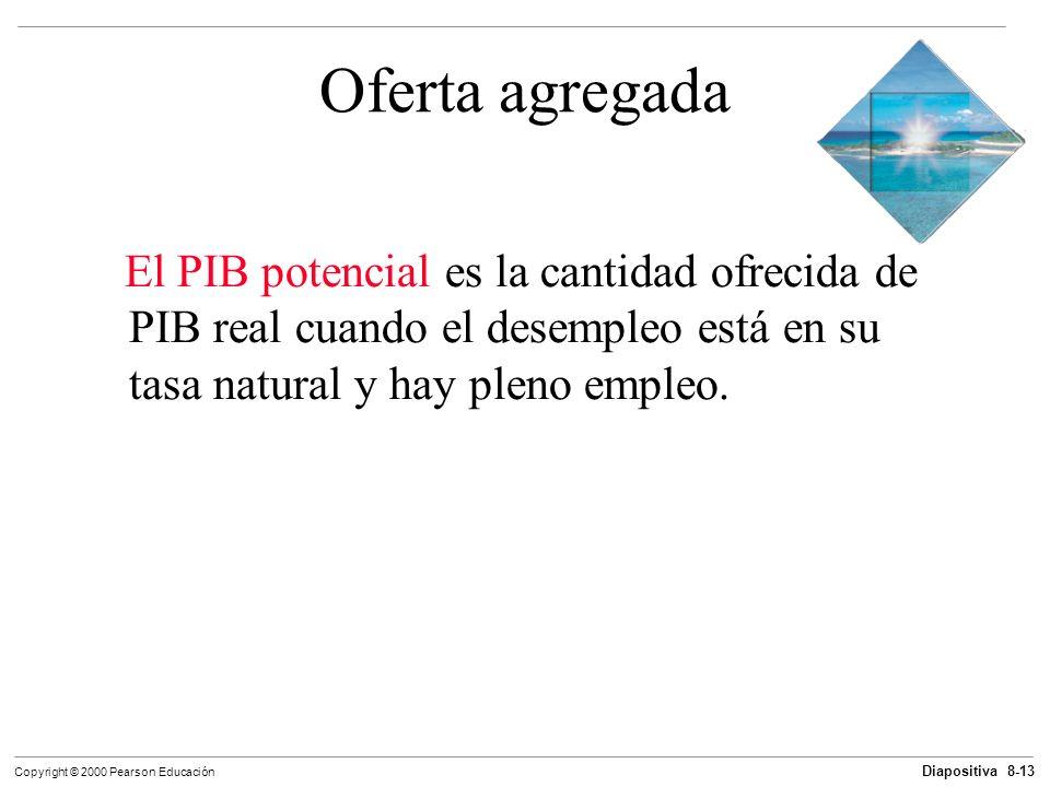 Diapositiva 8-13 Copyright © 2000 Pearson Educación Oferta agregada El PIB potencial es la cantidad ofrecida de PIB real cuando el desempleo está en s