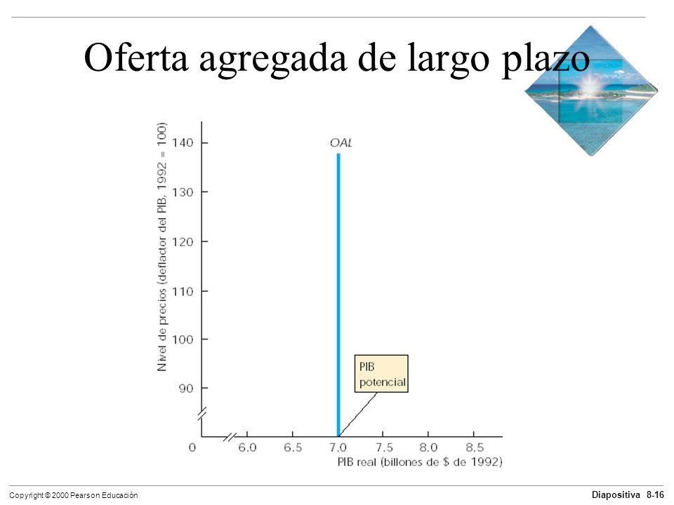 Diapositiva 8-16 Copyright © 2000 Pearson Educación Oferta agregada de largo plazo