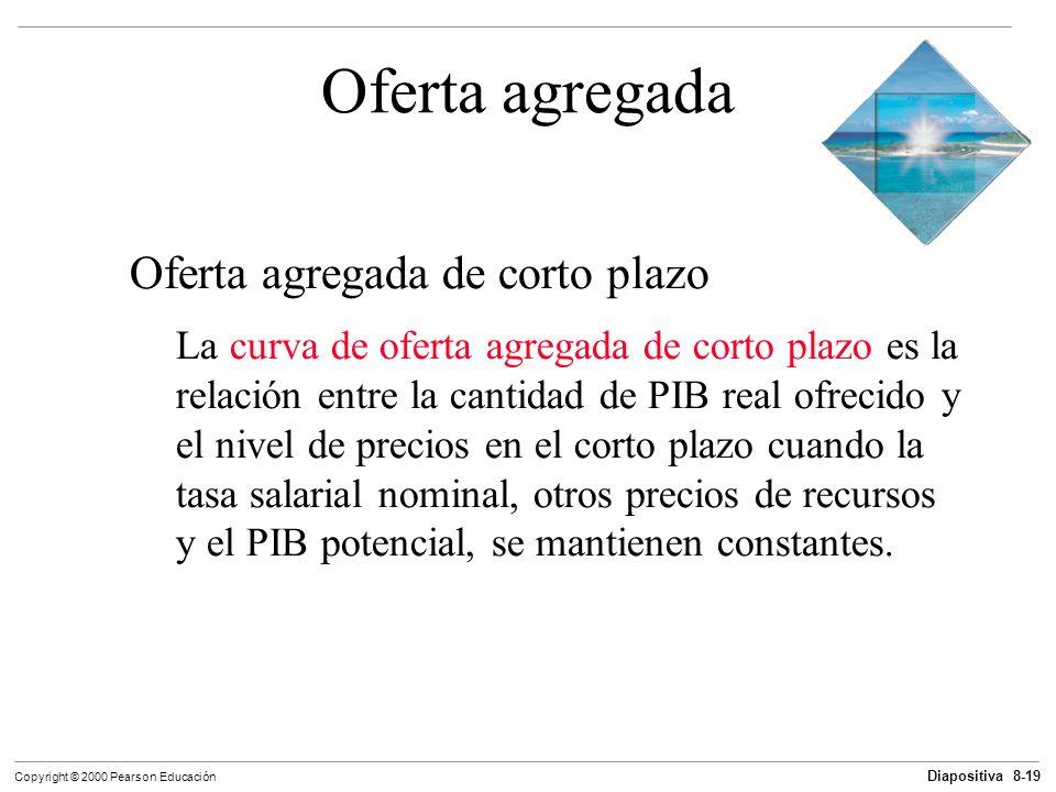 Diapositiva 8-19 Copyright © 2000 Pearson Educación Oferta agregada Oferta agregada de corto plazo La curva de oferta agregada de corto plazo es la re