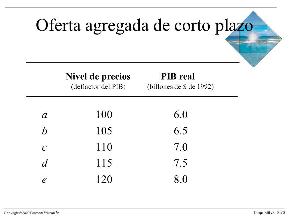 Diapositiva 8-20 Copyright © 2000 Pearson Educación Oferta agregada de corto plazo a 1006.0 b1056.5 c1107.0 d1157.5 e1208.0 Nivel de preciosPIB real (