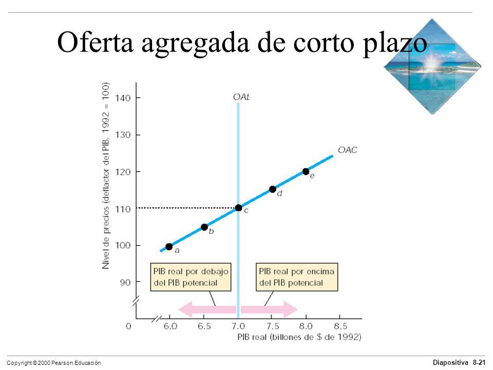 Diapositiva 8-21 Copyright © 2000 Pearson Educación Oferta agregada de corto plazo