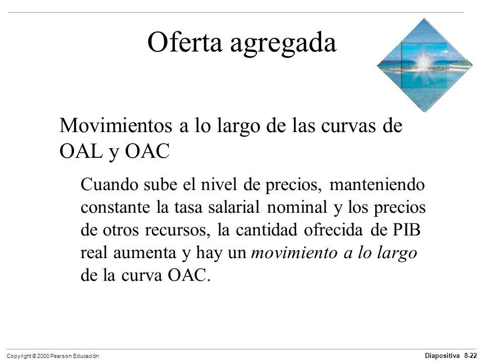 Diapositiva 8-22 Copyright © 2000 Pearson Educación Oferta agregada Movimientos a lo largo de las curvas de OAL y OAC Cuando sube el nivel de precios,