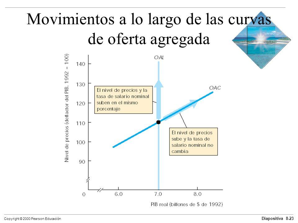 Diapositiva 8-23 Copyright © 2000 Pearson Educación Movimientos a lo largo de las curvas de oferta agregada