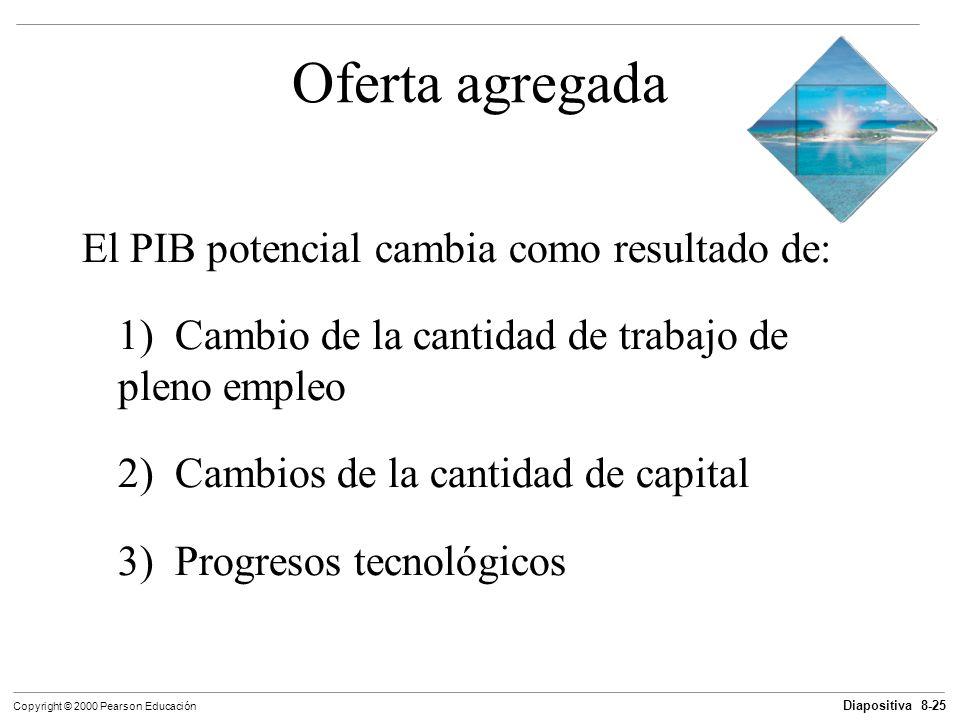 Diapositiva 8-25 Copyright © 2000 Pearson Educación Oferta agregada El PIB potencial cambia como resultado de: 1) Cambio de la cantidad de trabajo de