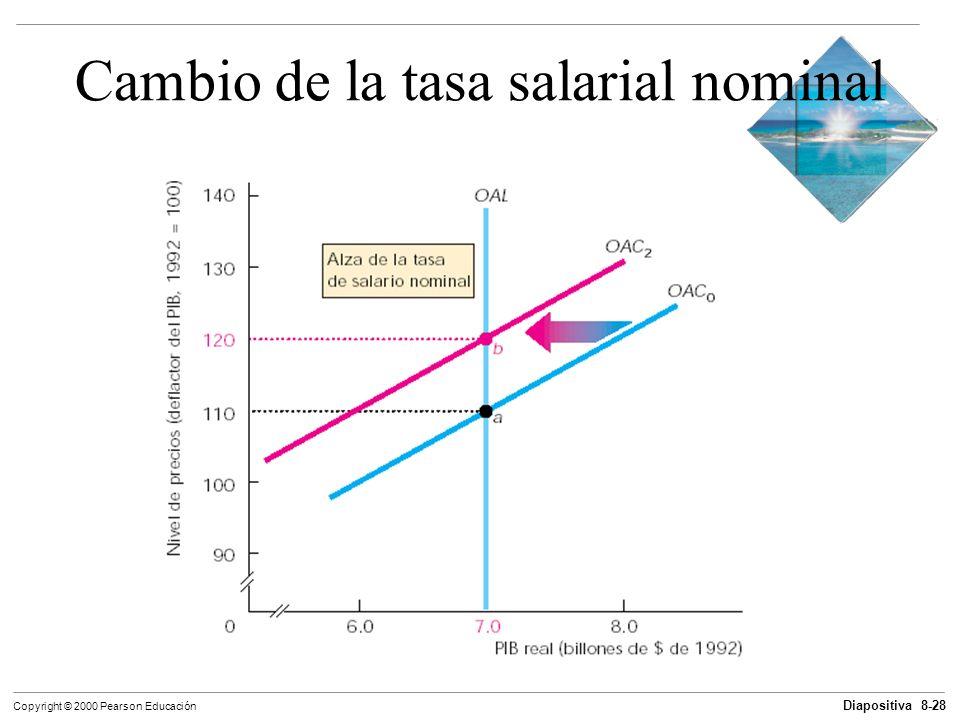 Diapositiva 8-28 Copyright © 2000 Pearson Educación Cambio de la tasa salarial nominal