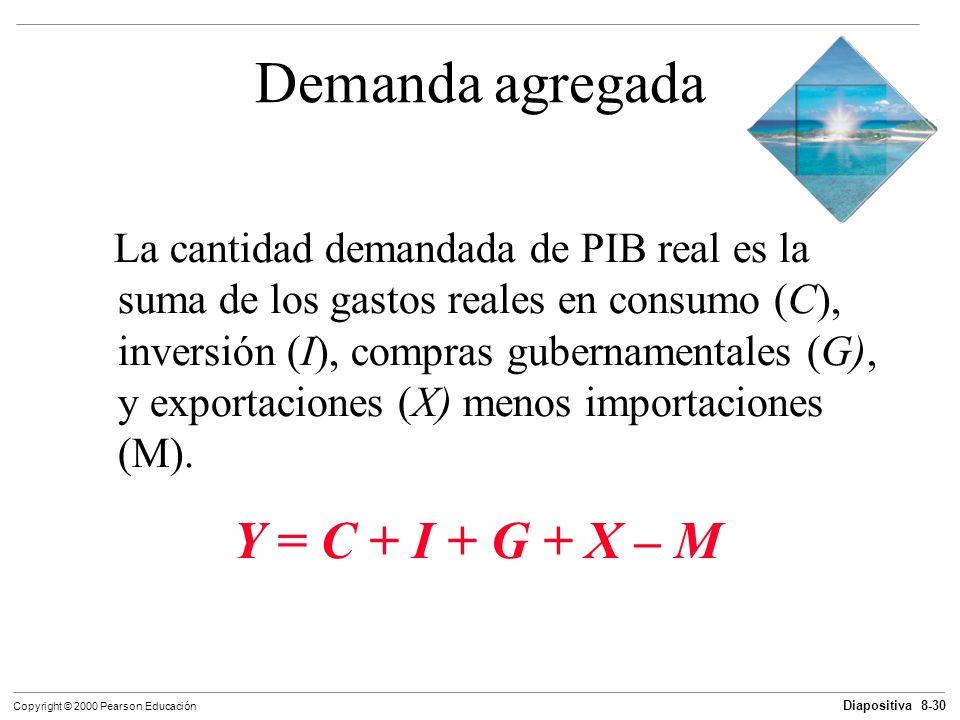 Diapositiva 8-30 Copyright © 2000 Pearson Educación Demanda agregada La cantidad demandada de PIB real es la suma de los gastos reales en consumo (C),