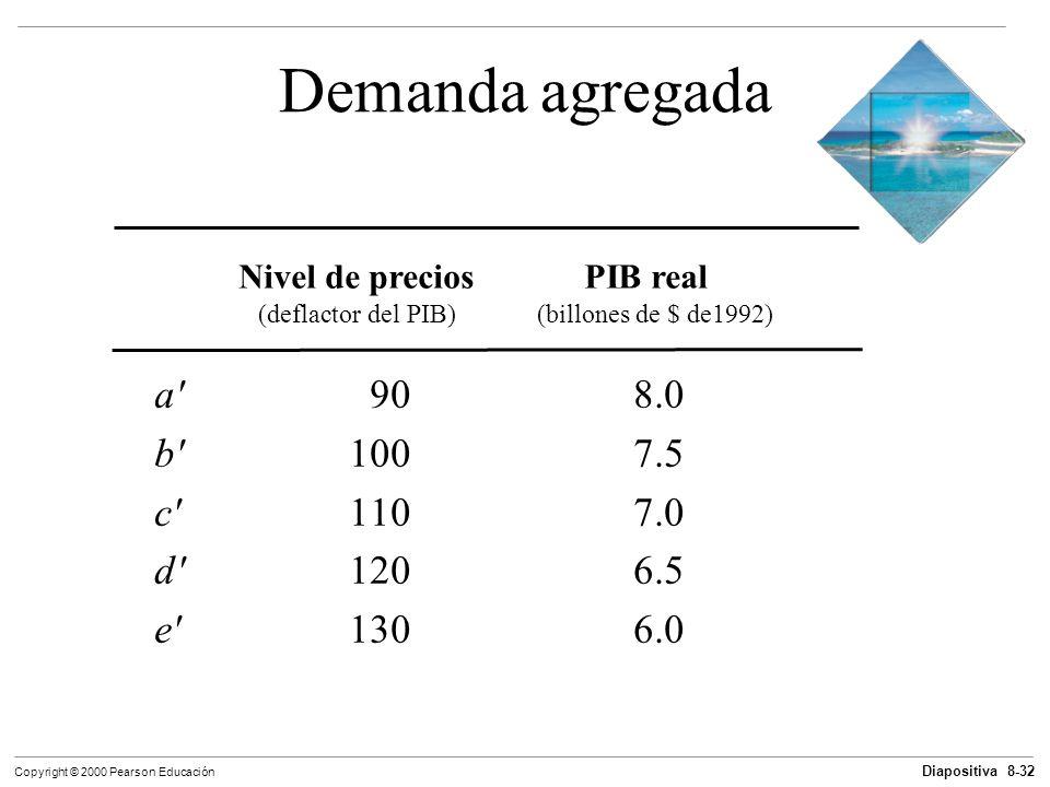Diapositiva 8-32 Copyright © 2000 Pearson Educación Demanda agregada Nivel de preciosPIB real (deflactor del PIB) (billones de $ de1992) a'90 8.0 b'10