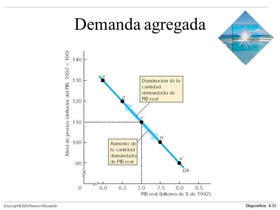 Diapositiva 8-33 Copyright © 2000 Pearson Educación Demanda agregada