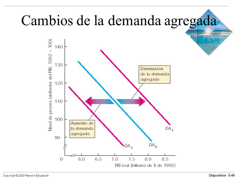 Diapositiva 8-44 Copyright © 2000 Pearson Educación Cambios de la demanda agregada