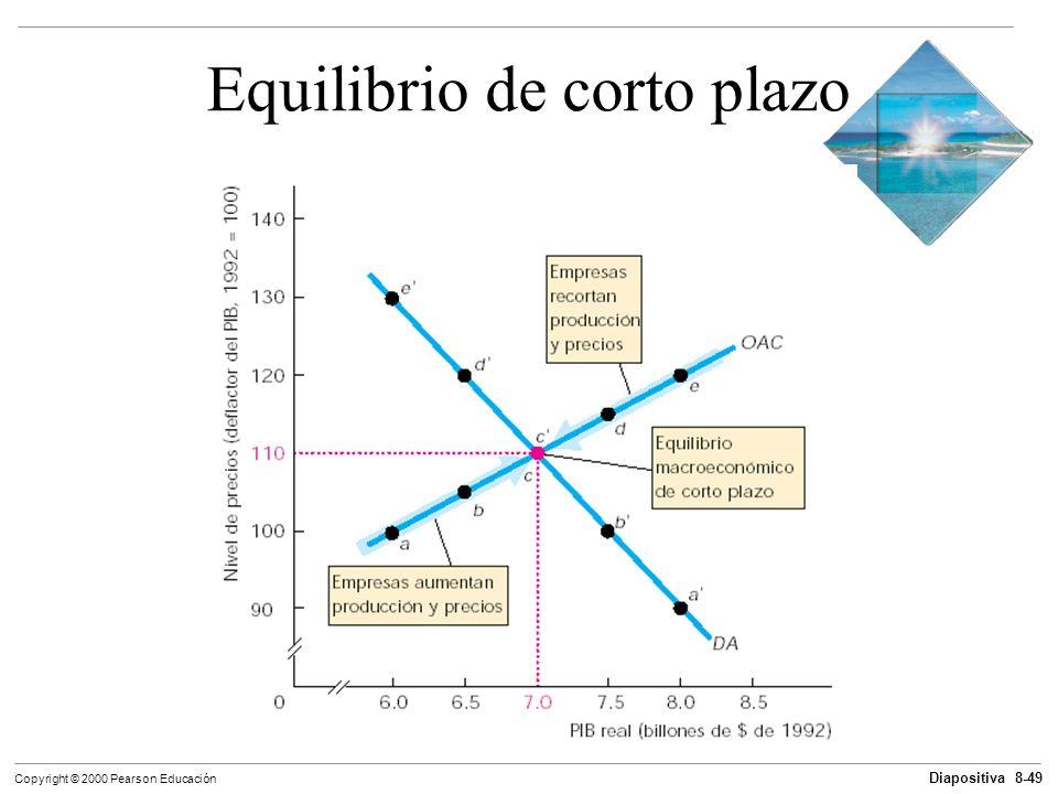 Diapositiva 8-49 Copyright © 2000 Pearson Educación Equilibrio de corto plazo